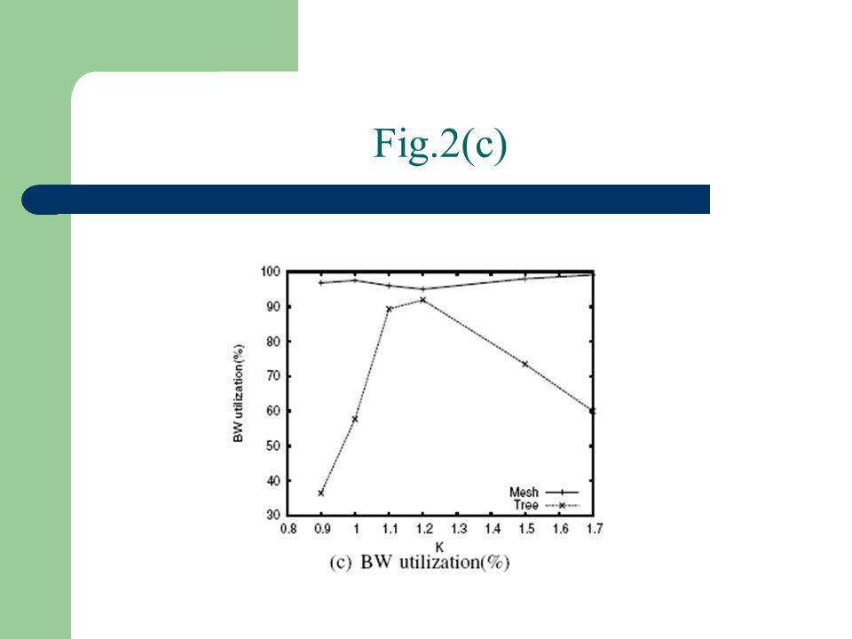 Fig.2(c)