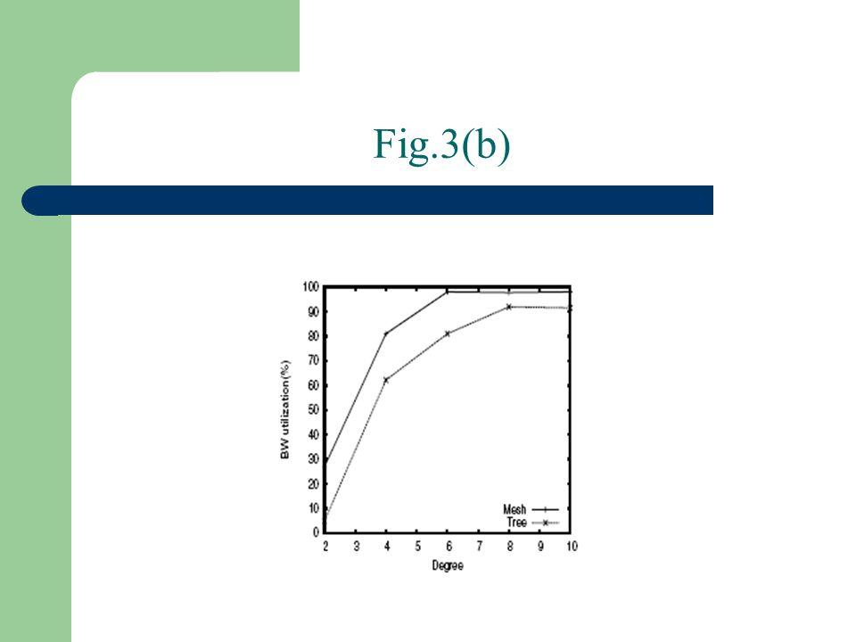Fig.3(b)