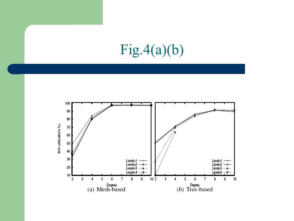Fig.4(a)(b)