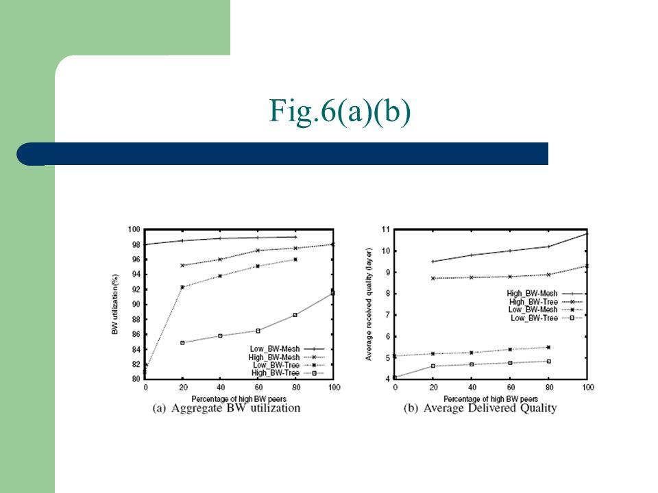 Fig.6(a)(b)