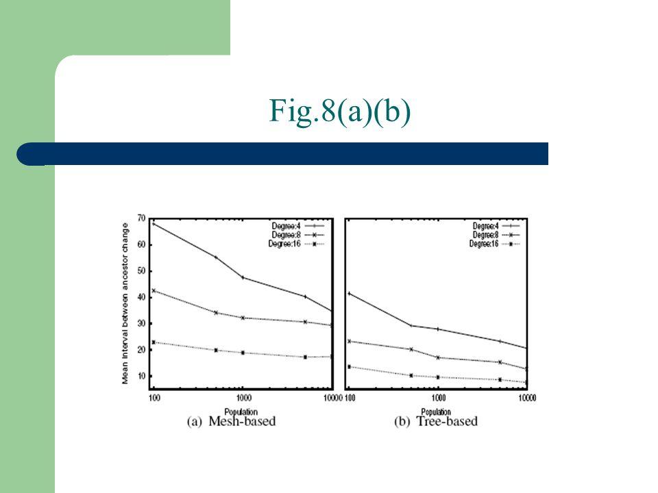 Fig.8(a)(b)