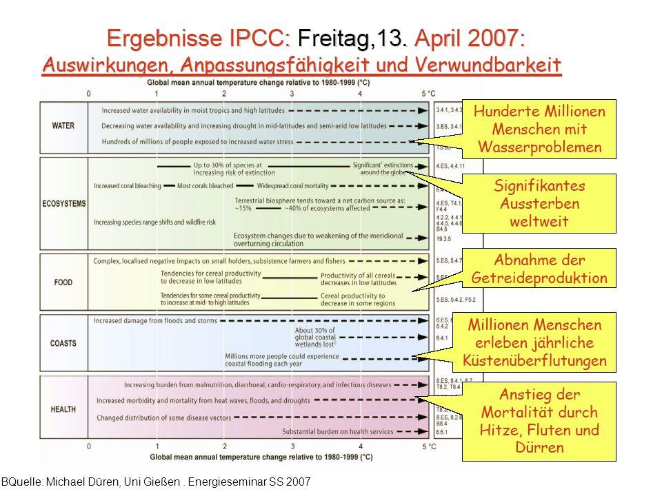 BQuelle: Michael Düren, Uni Gießen. Energieseminar SS 2007