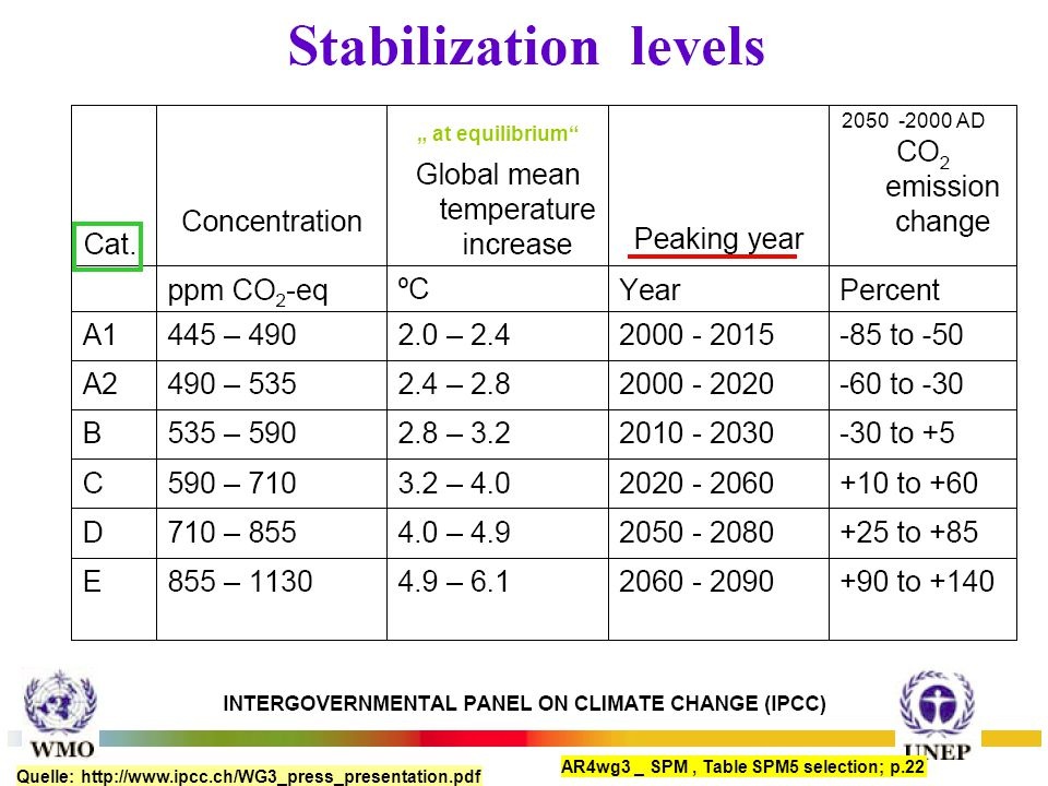 "Quelle: http://www.ipcc.ch/WG3_press_presentation.pdf 2050 -2000 AD AR4wg3 _ SPM, Table SPM5 selection; p.22 "" at equilibrium"