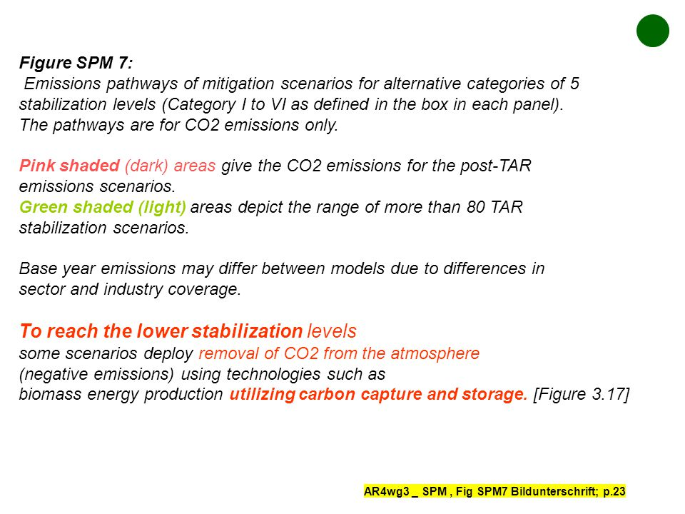 Figure SPM 7: Emissions pathways of mitigation scenarios for alternative categories of 5 stabilization levels (Category I to VI as defined in the box in each panel).