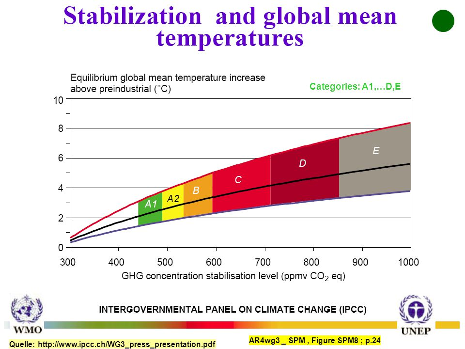 Quelle: http://www.ipcc.ch/WG3_press_presentation.pdf Categories: A1,…D,E AR4wg3 _ SPM, Figure SPM8 ; p.24