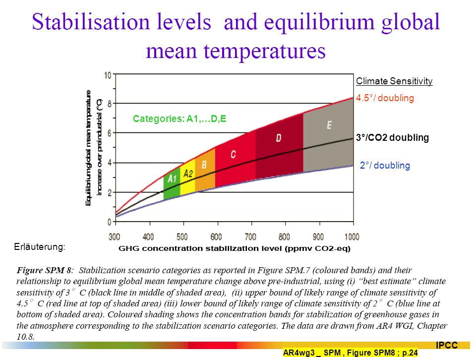 Erläuterung: AR4wg3 _ SPM, Figure SPM8 ; p.24 3°/CO2 doubling 4.5°/ doubling 2°/ doubling Climate Sensitivity Categories: A1,…D,E