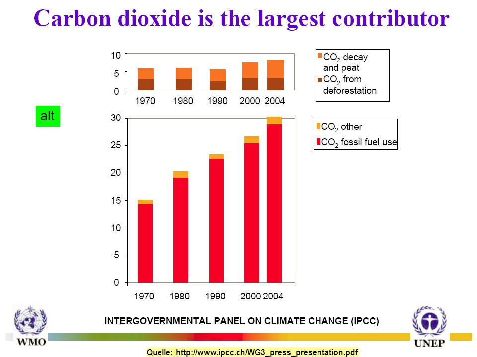 Quelle: http://www.ipcc.ch/WG3_press_presentation.pdf alt