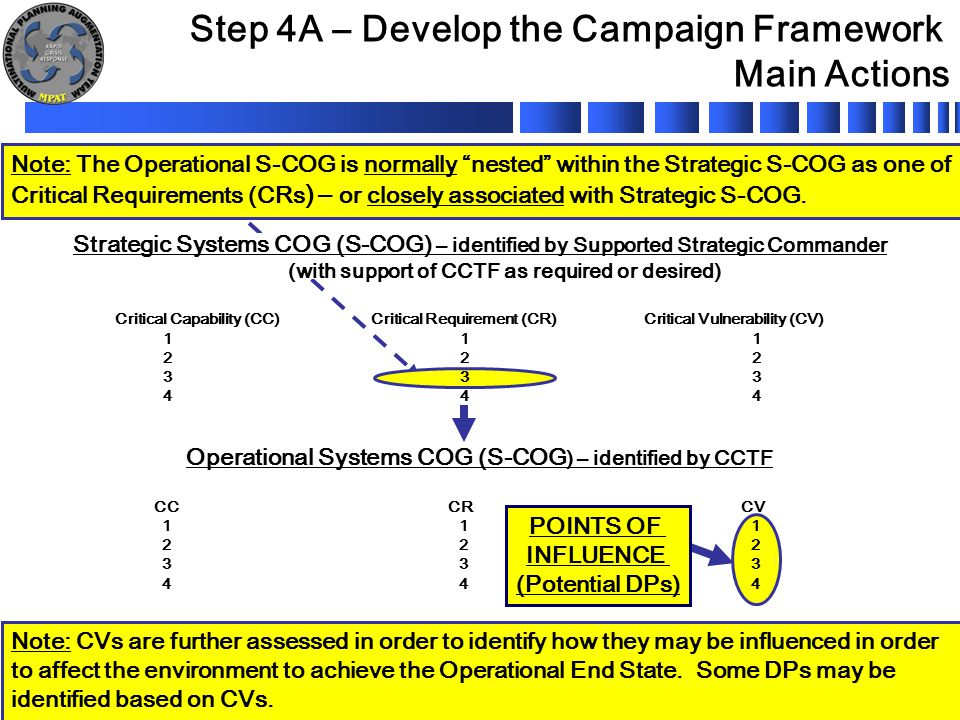 "UNCLASSIFIED 10 Note: The Operational S-COG is normally ""nested"" within the Strategic S-COG as one of Critical Requirements (CRs ) – or closely associ"