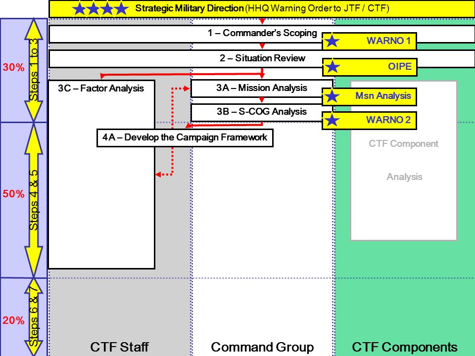 CTF Components CTF Staff Command Group 30%50%20% Steps 1 to 3 Steps 4 & 5 Steps 6 & 7 1 – Commander's Scoping 2 – Situation Review 3A – Mission Analys