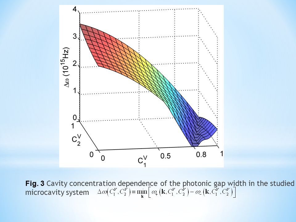 Fig. 3 Cavity concentration dependence of the photonic gap width in the studied microcavity system