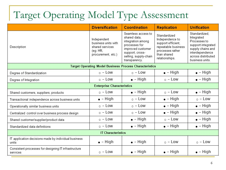 Target Operating Model Type Assessment DiversificationCoordinationReplicationUnification Description Independent business units with shared services (
