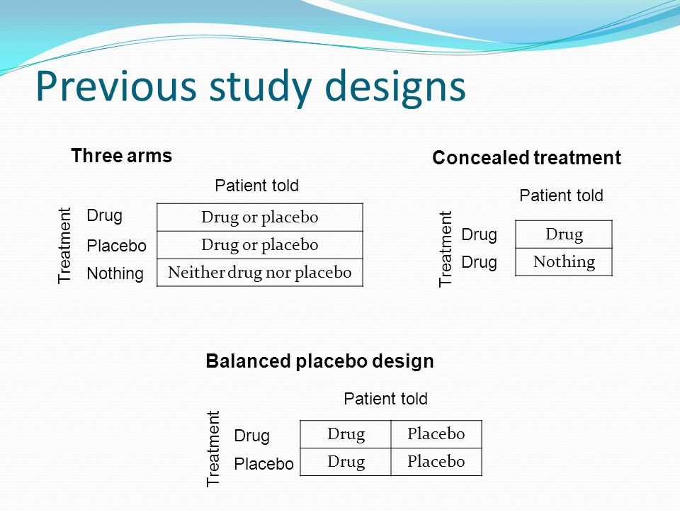 Previous study designs Drug or placebo Neither drug nor placebo Drug Nothing Drug Placebo DrugPlacebo Drug Treatment Patient told Treatment Patient told Placebo Nothing Three arms Concealed treatment Balanced placebo design