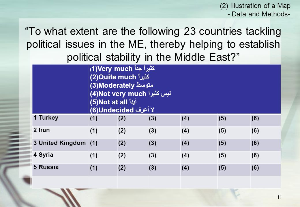 To what extent are the following 23 countries tackling political issues in the ME, thereby helping to establish political stability in the Middle East ( 1)Very much كثيراً جداً (2)Quite much كثيراً (3)Moderately متوسط (4)Not very much ليس كثيرا (5)Not at all أبداً (6)Undecided لا أعرف 1 Turkey (1)(2)(3)(4)(5)(6) 2 Iran (1)(2)(3)(4)(5)(6) 3 United Kingdom(1)(2)(3)(4)(5)(6) 4 Syria (1)(2)(3)(4)(5)(6) 5 Russia (1)(2)(3)(4)(5)(6) (2) Illustration of a Map - Data and Methods- 11