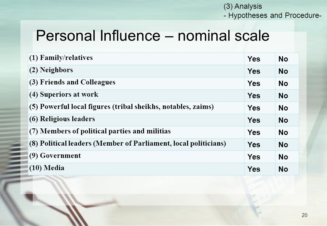 Personal Influence – nominal scale (1) Family/relatives YesNo (2) Neighbors YesNo (3) Friends and Colleagues YesNo (4) Superiors at work YesNo (5) Powerful local figures (tribal sheikhs, notables, zaims) YesNo (6) Religious leaders YesNo (7) Members of political parties and militias YesNo (8) Political leaders (Member of Parliament, local politicians) YesNo (9) Government YesNo (10) Media YesNo (3) Analysis - Hypotheses and Procedure- 20