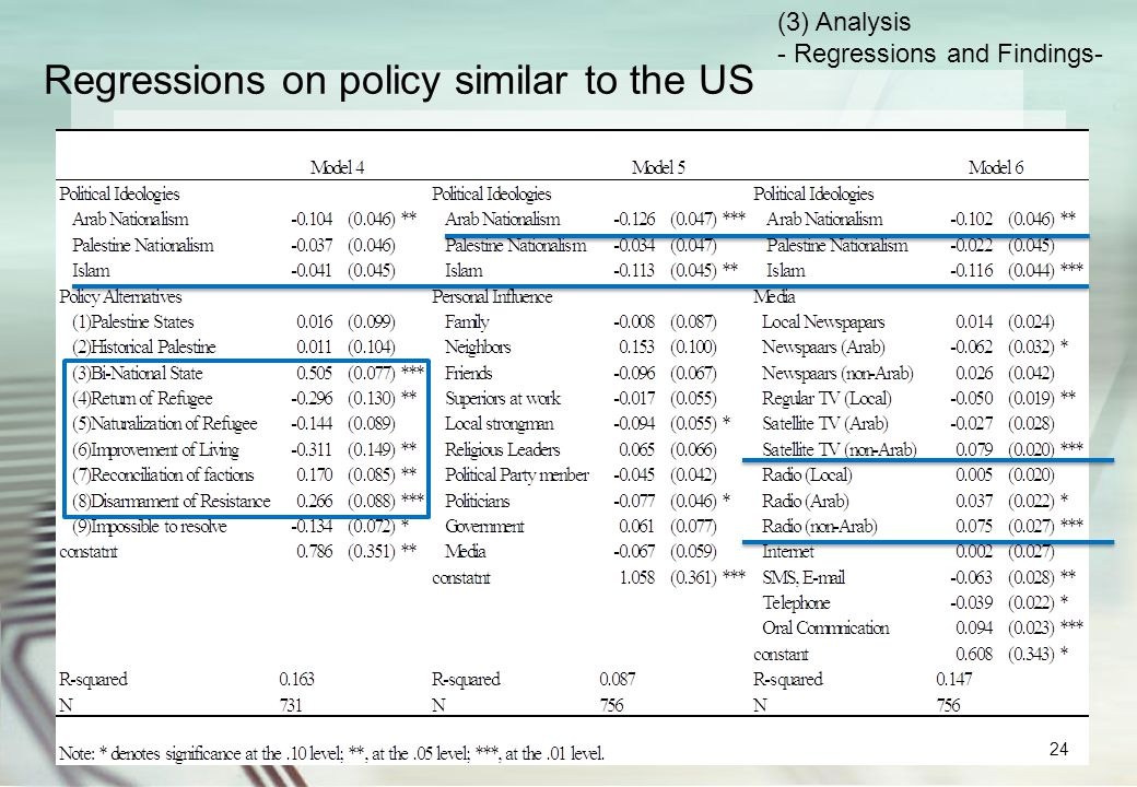 Results of the regression models Both Arab nationalism and Islam have a negative impact on policies similar to the US.