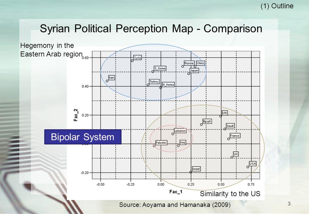 Egyptian Political Perception Map - Comparison Similarity to the US Source: Aoyama (2010) Uruba Arab System.