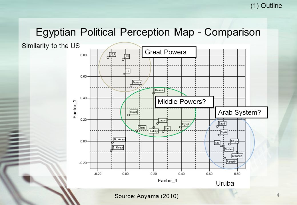 Egyptian Political Perception Map - Comparison Similarity to the US Source: Aoyama (2010) Uruba Arab System.