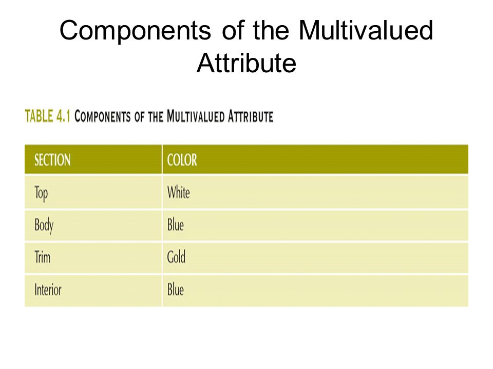 Components of the Multivalued Attribute