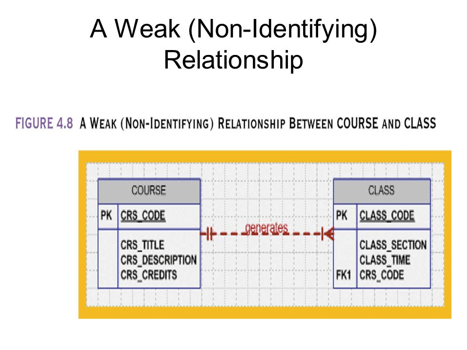 A Weak (Non-Identifying) Relationship