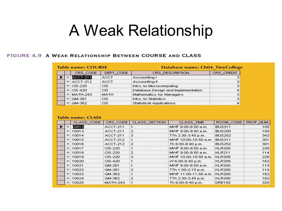 A Weak Relationship