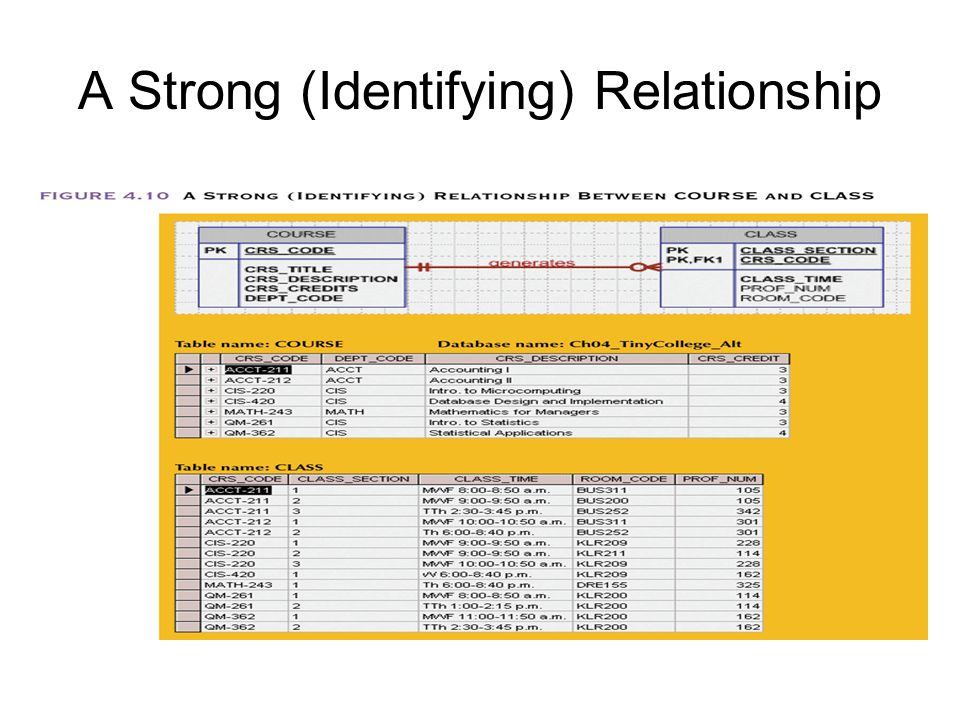 A Strong (Identifying) Relationship