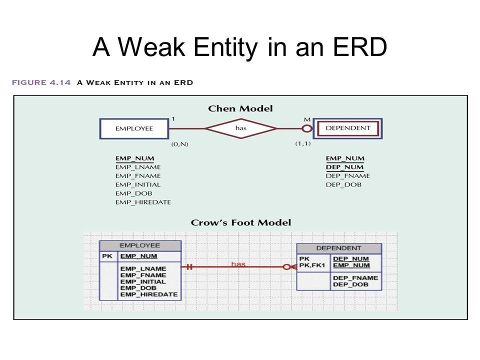 A Weak Entity in an ERD