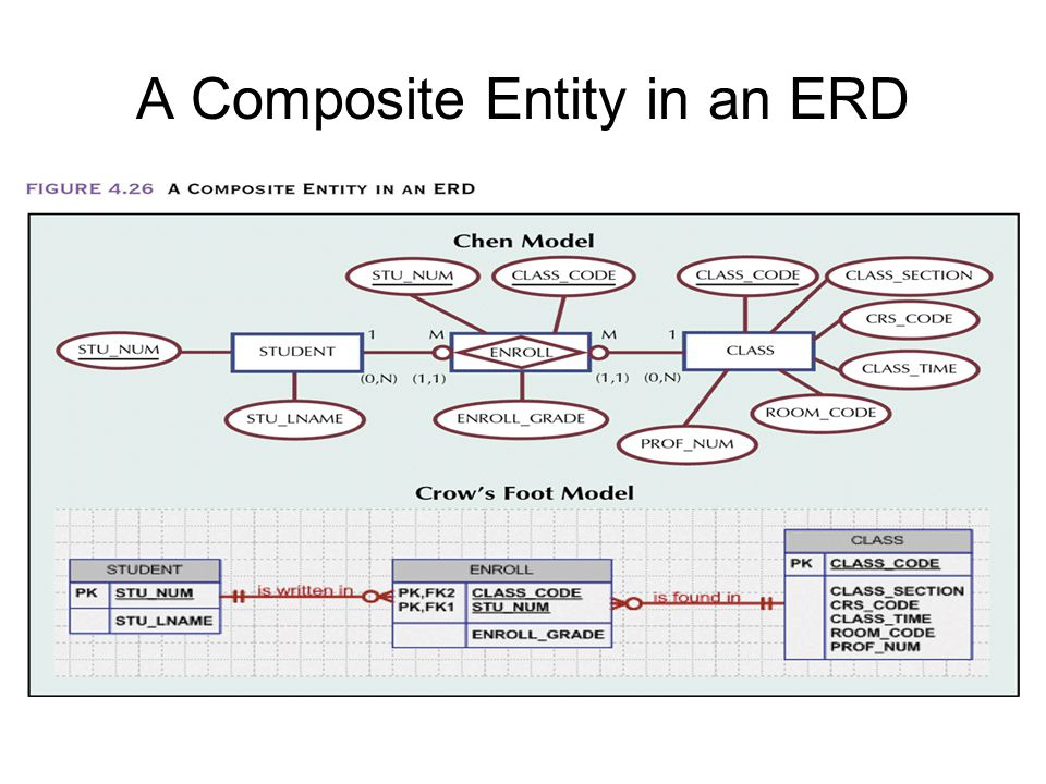 A Composite Entity in an ERD