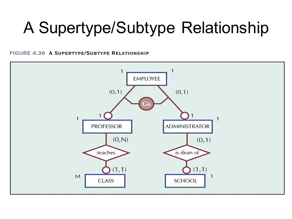 A Supertype/Subtype Relationship