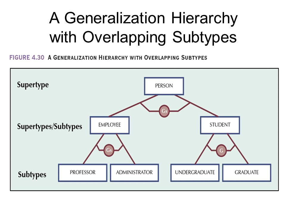 A Generalization Hierarchy with Overlapping Subtypes
