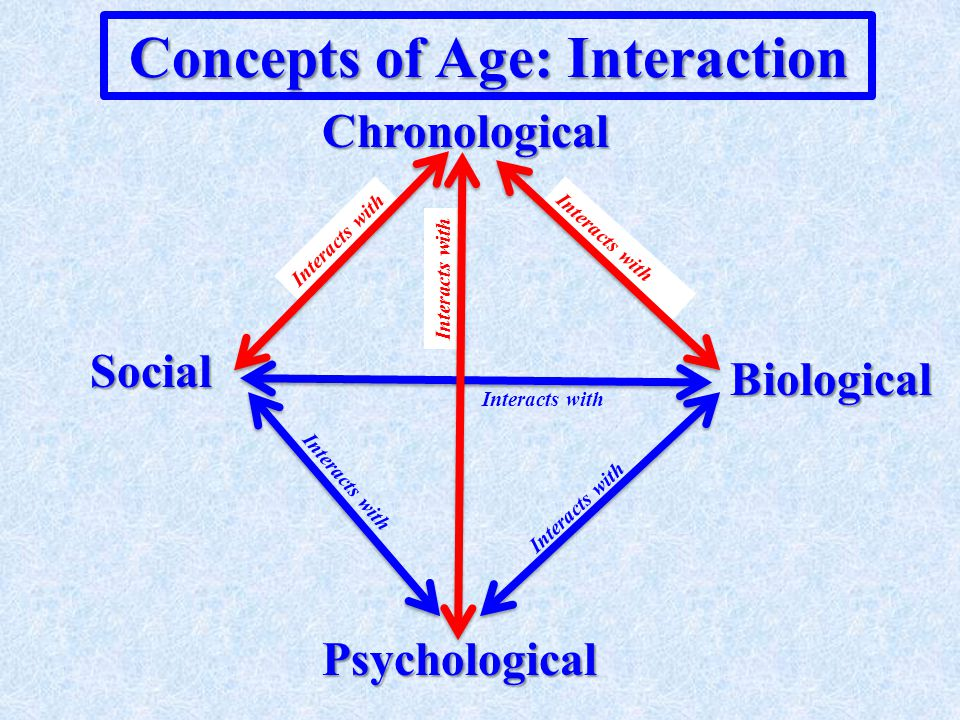 Concepts of Age: Coherence Chronological Biological Psychological Social Referenced to