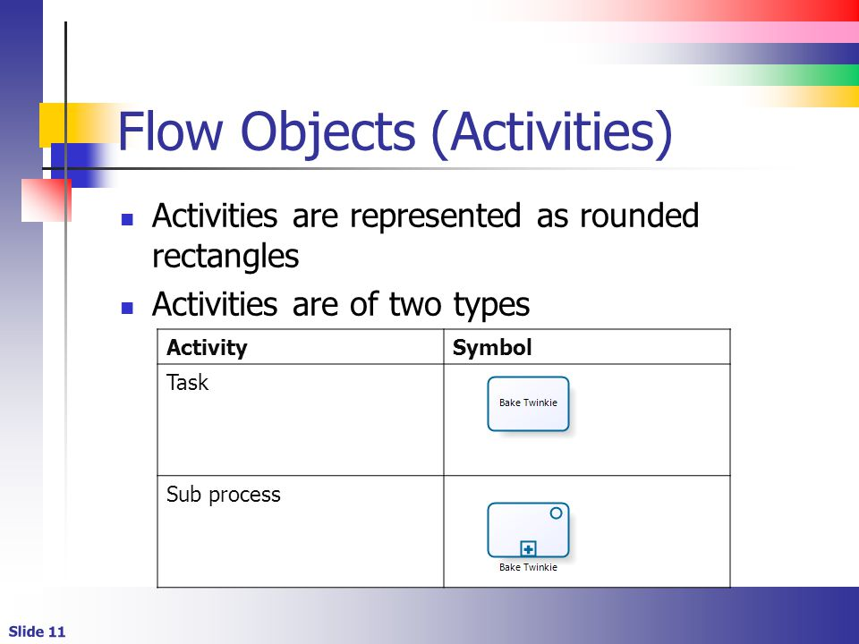 Slide 11 ActivitySymbol Task Sub process Flow Objects (Activities) Activities are represented as rounded rectangles Activities are of two types