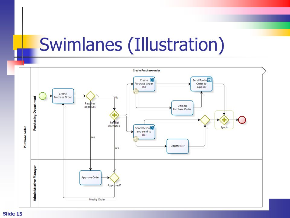 Slide 15 Swimlanes (Illustration)