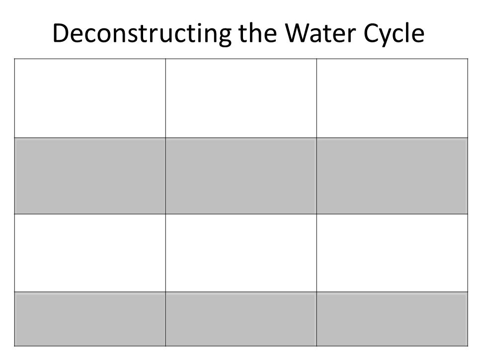 Deconstructing the Water Cycle EvaporationCondensation – Cloud gets bigger Cloud movement over land Warmth from the sun causes water to evaporate from