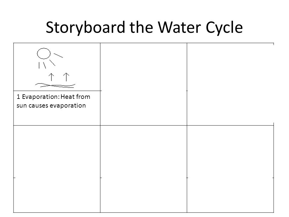 Storyboard the Water Cycle 1 Evaporation: Heat from sun causes evaporation 2 Condensation Process: Vapour cools and condenses 3 Movement of clouds overland 4 Precipitation: Rain 5 Water catchment Rivers and streams into ocean 6 Depict the whole cycle