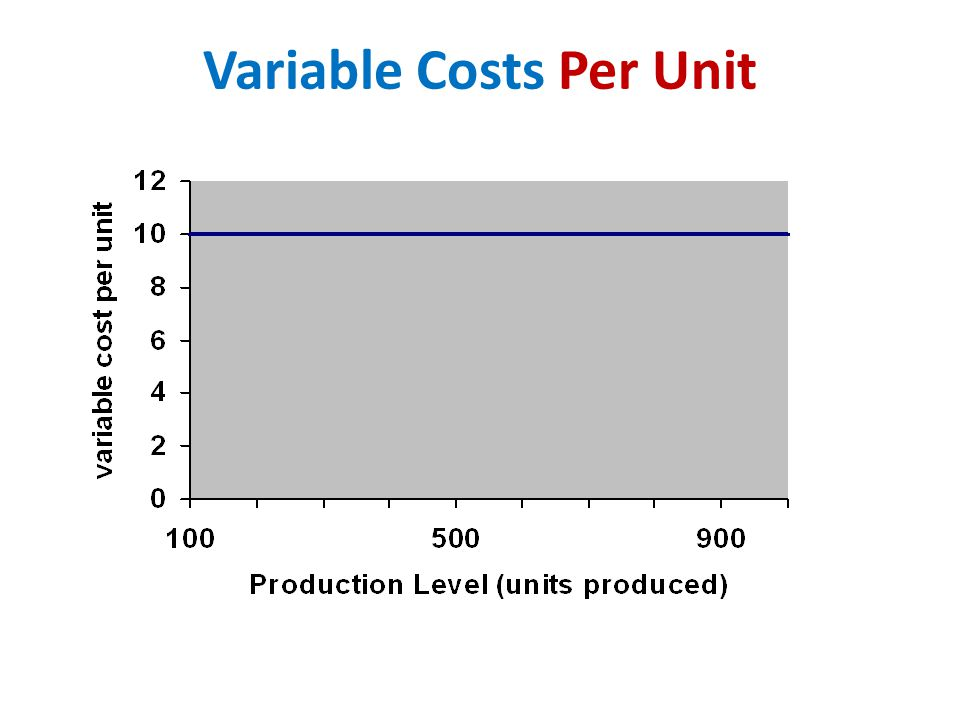 Variable Costs Per Unit