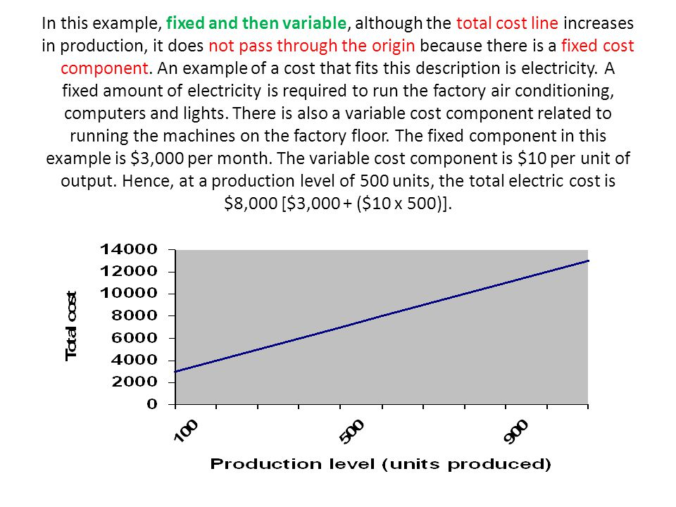 In this example, fixed and then variable, although the total cost line increases in production, it does not pass through the origin because there is a