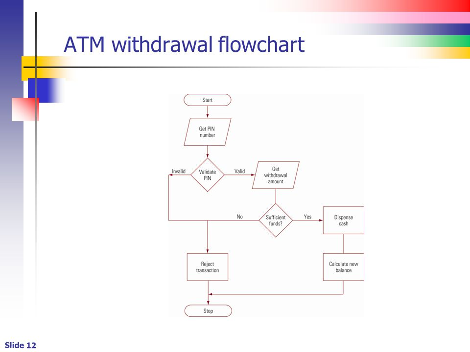 Slide 12 ATM withdrawal flowchart