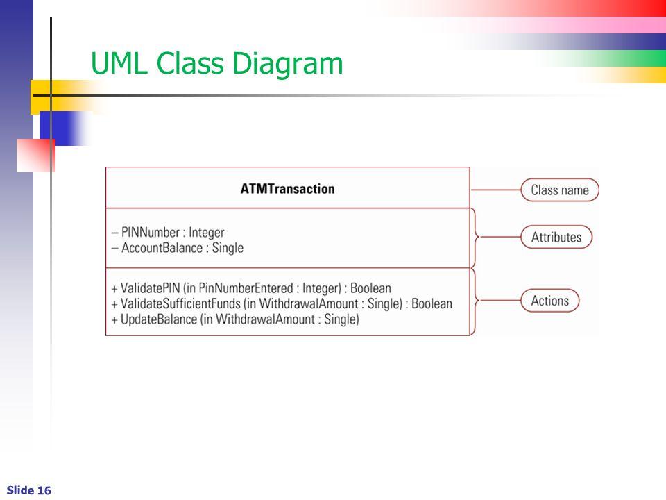 Slide 16 UML Class Diagram