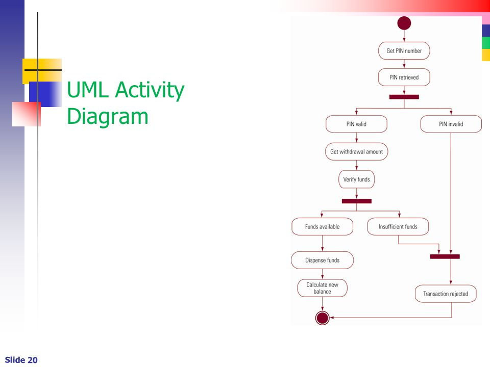Slide 20 UML Activity Diagram