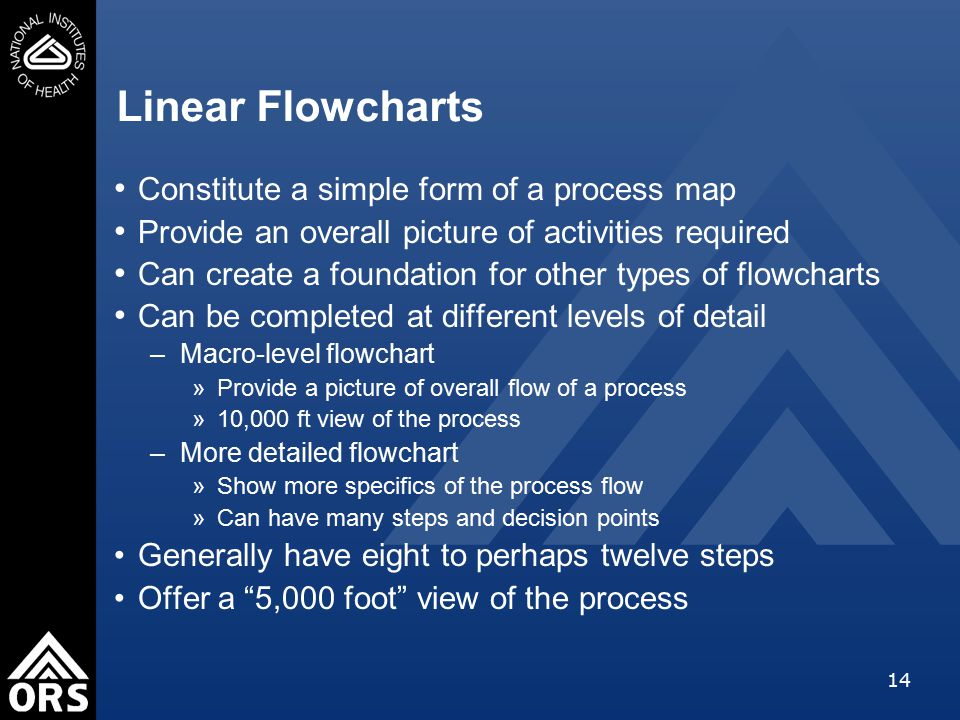 14 Linear Flowcharts Constitute a simple form of a process map Provide an overall picture of activities required Can create a foundation for other types of flowcharts Can be completed at different levels of detail –Macro-level flowchart »Provide a picture of overall flow of a process »10,000 ft view of the process –More detailed flowchart »Show more specifics of the process flow »Can have many steps and decision points Generally have eight to perhaps twelve steps Offer a 5,000 foot view of the process