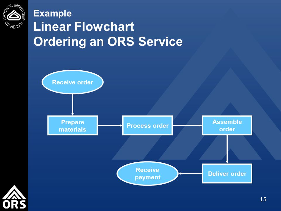 15 Example Linear Flowchart Ordering an ORS Service Receive order Prepare materials Process order Assemble order Deliver order Receive payment