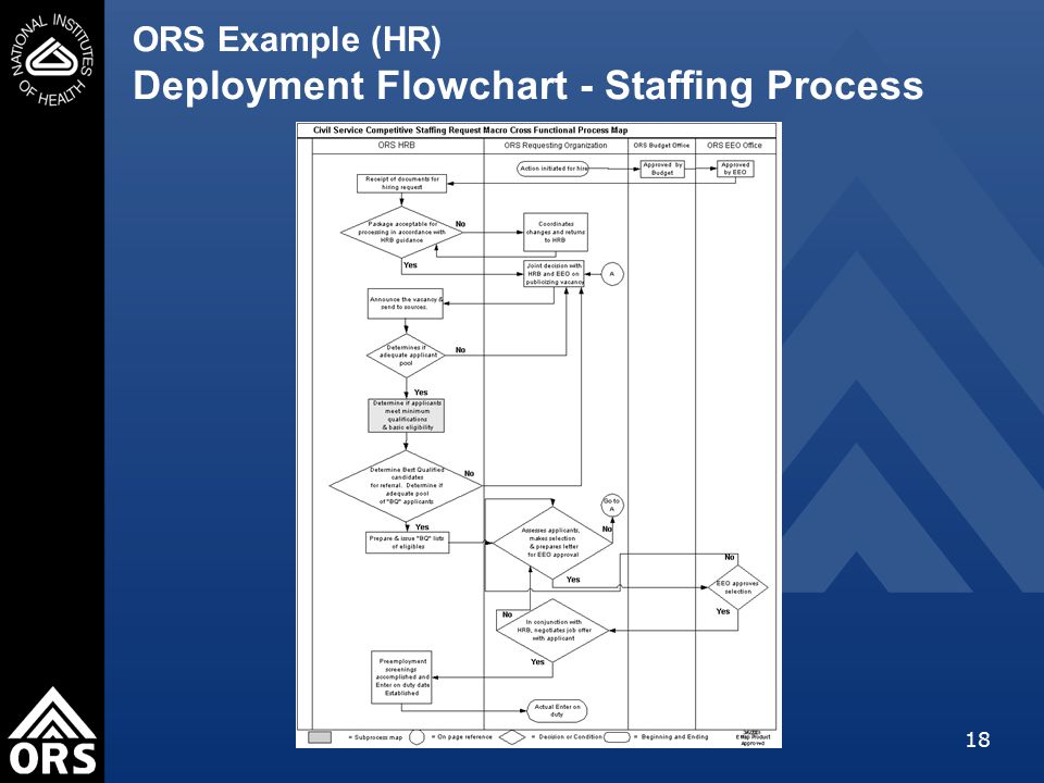 18 ORS Example (HR) Deployment Flowchart - Staffing Process