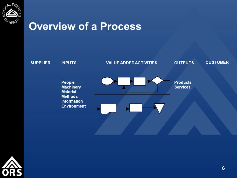 7 What are process maps.