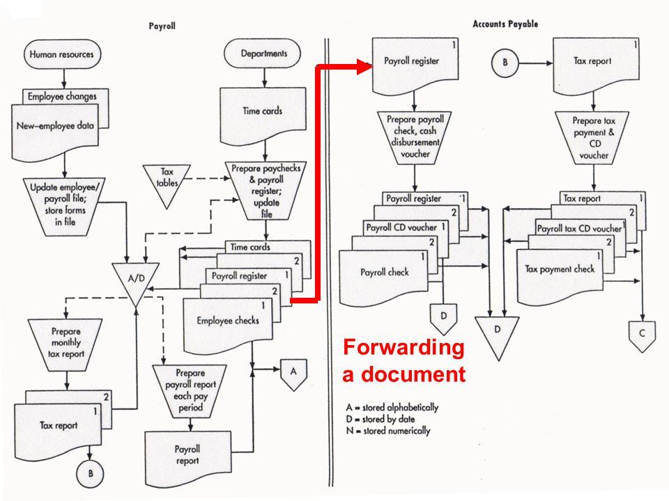 Copyright © 2015 Pearson Education, Inc. Forwarding a document