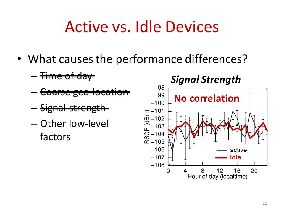active idle What causes the performance differences.