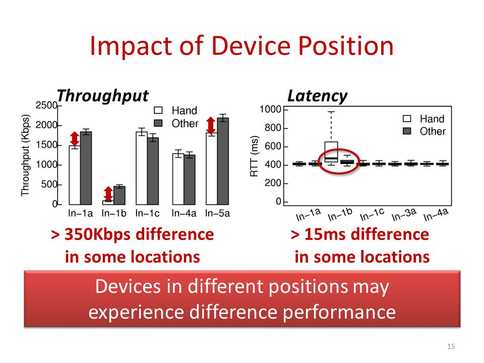 Impact of Device Position 15 > 350Kbps difference in some locations Latency > 15ms difference in some locations Devices in different positions may experience difference performance Throughput