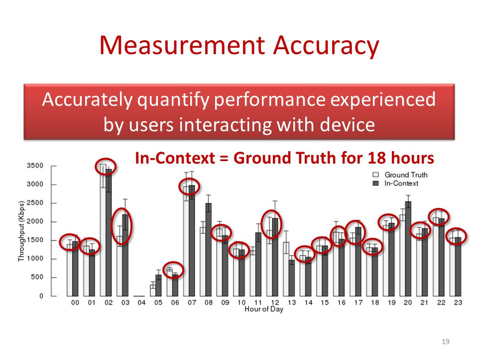 Measurement Accuracy Do in-context measurements gathered by our system accurately quantify experienced performance.