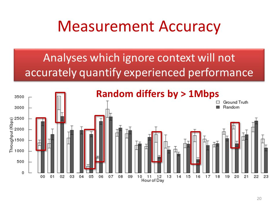Measurement Accuracy Do random measurements quantify experienced performance? 20 Random differs by > 1Mbps Analyses which ignore context will not accu