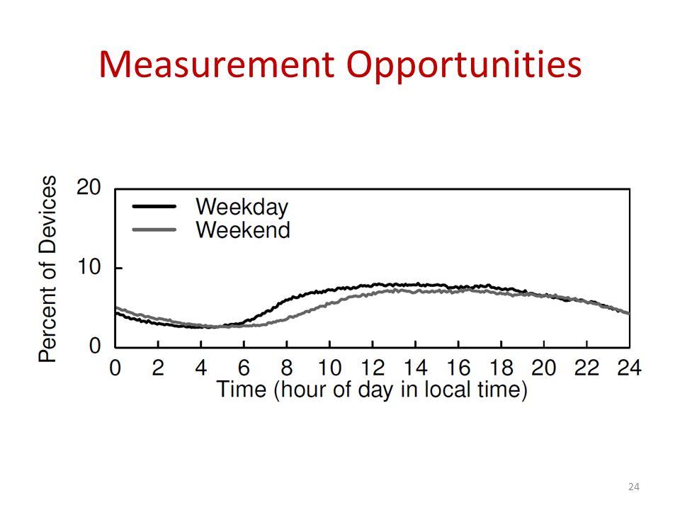 Measurement Opportunities 24