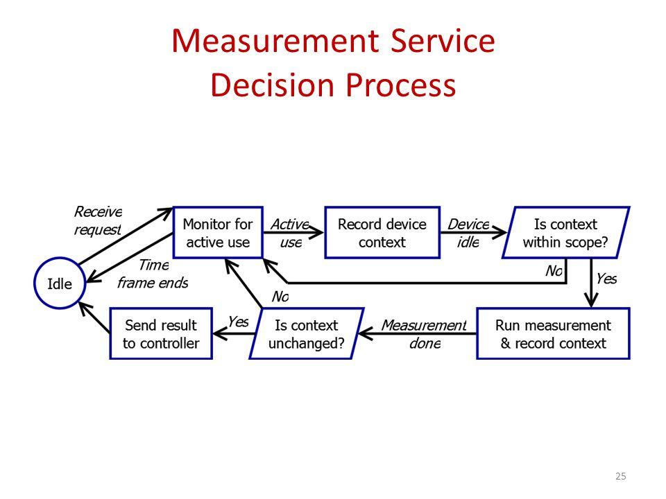 Measurement Service Decision Process 25